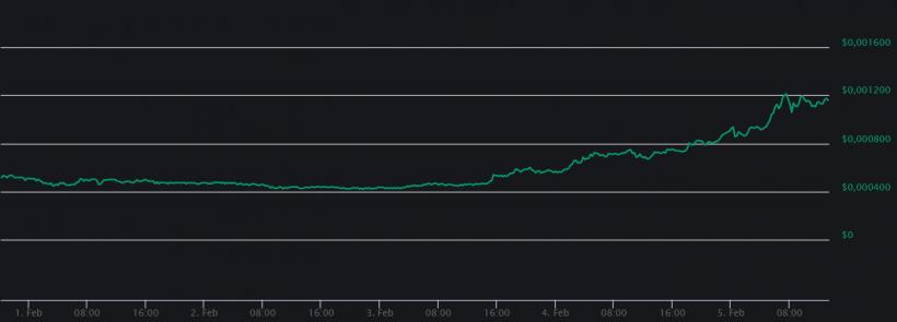 Монета BitTorrent торгуется почти в десять раз выше цены токенсейла