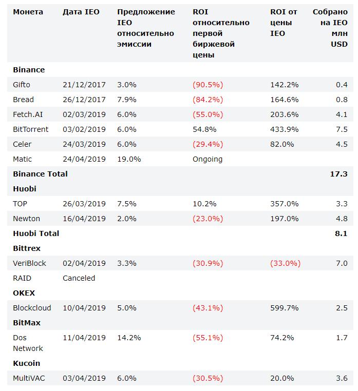 BitMEX: капитализация IEO-проектов в 2019 году составила 7,7 млн