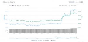 Цена биткоина пробила отметку $8500