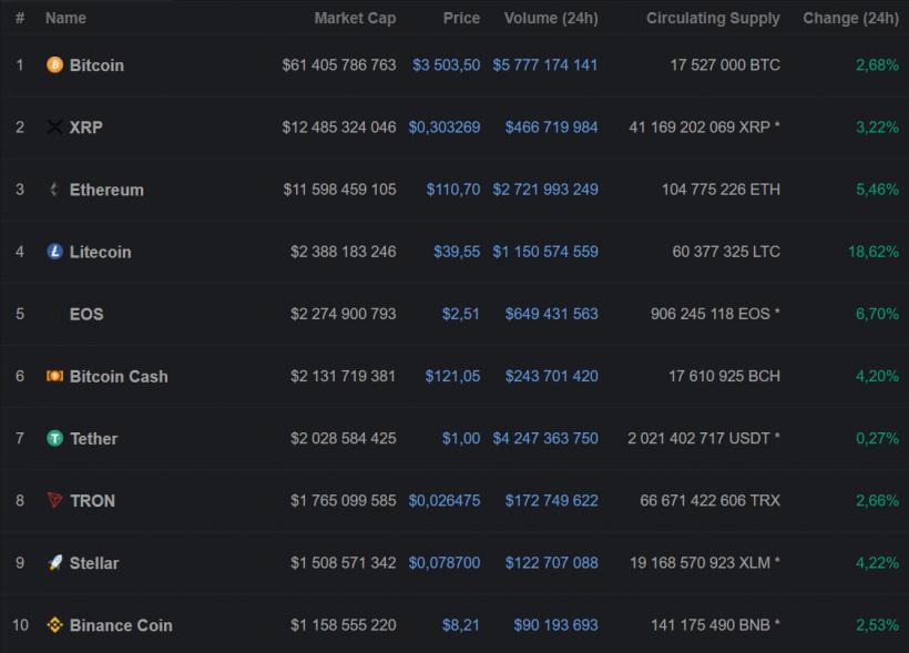 Litecoin достиг семимесячного максимума на пятничных торгах и продолжает ралли