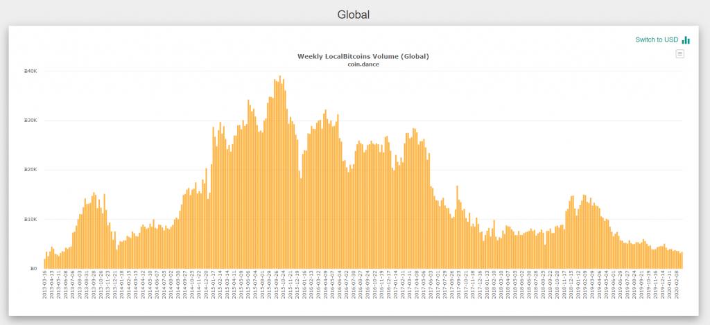 Объемы торгов на LocalBitcoins упали до семилетнего минимума