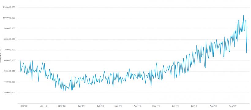Цена биткоина впервые с июня упала ниже $9000, но хешрейт восстановился