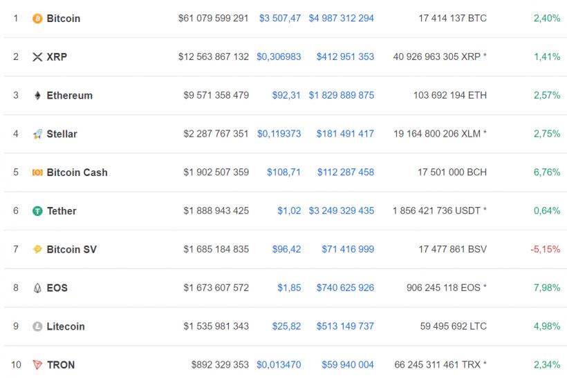 Bitcoin Cash вновь обошел Bitcoin SV по капитализации