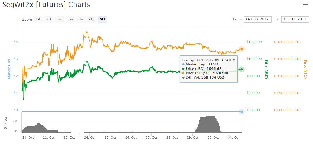 Анализ цен альткоинов: восстановление после дампа отменяется