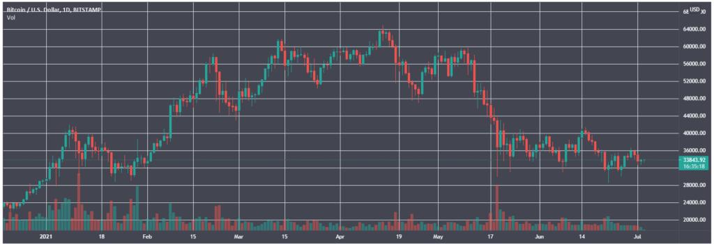Опрос: на Уолл-стрит ожидают биткоин ниже $30 000 к концу года