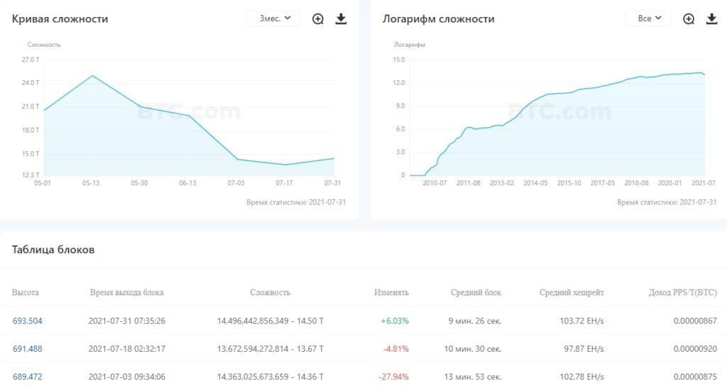 Сложность майнинга биткоина увеличилась впервые за два месяца