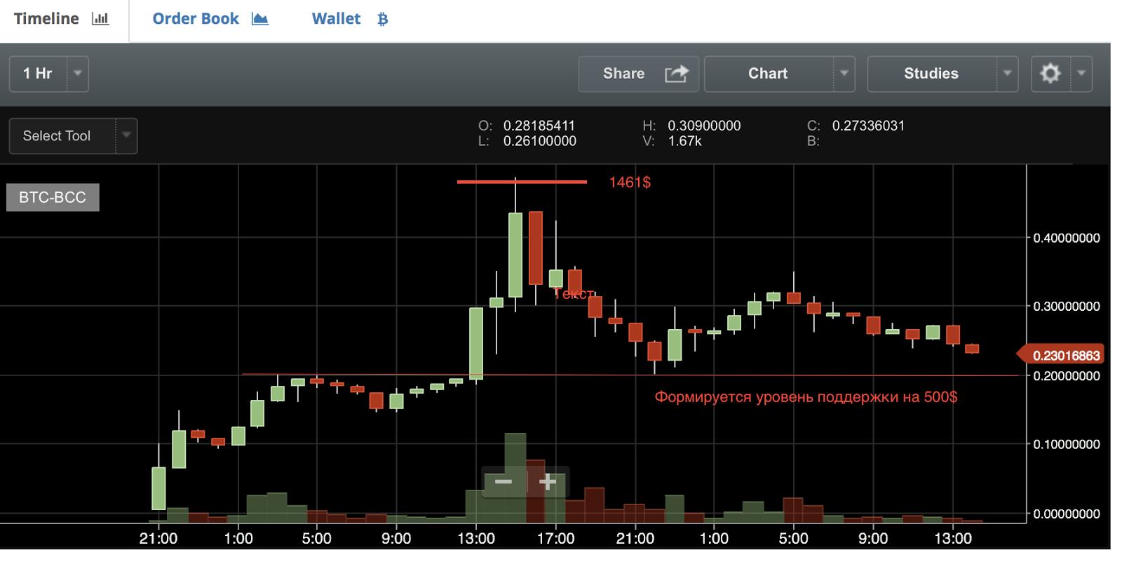 Цена Bitcoin Cash упала засутки натреть