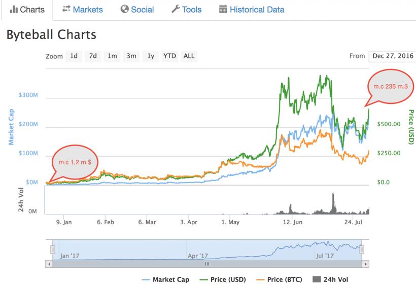 Bitcoin Cash: крупнейшая биржа поддержала криптовалюту