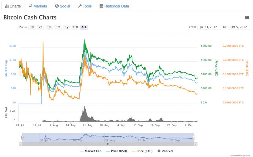 Antminer S9 будут продавать только за Bitcoin Cash