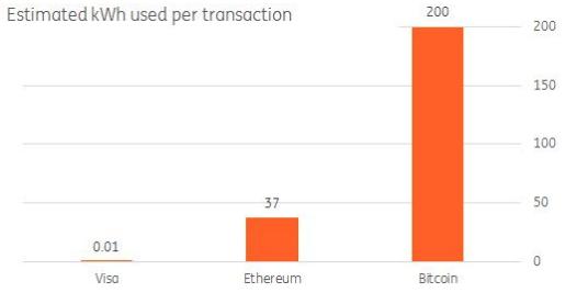 ВГолландии одна биткоин-транзакция требует электрической энергии как целый дом замесяц