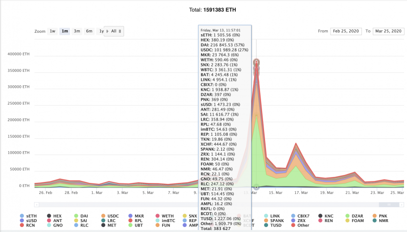«Черный четверг» для DeFi: как умелые хакеры вывели $8 млн из MakerDAO на фоне обвала рынка