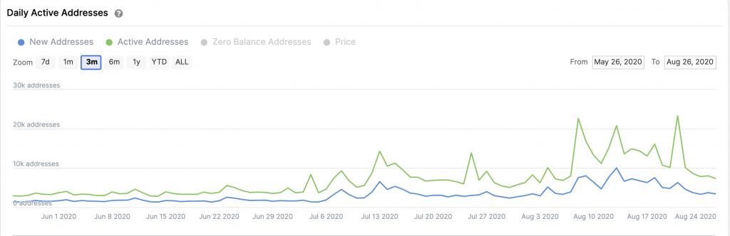 монета LINK выросла на 830%
