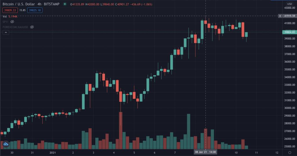 Итоги недели: биткоин преодолел  000, против Ripple подали еще один иск и другие события