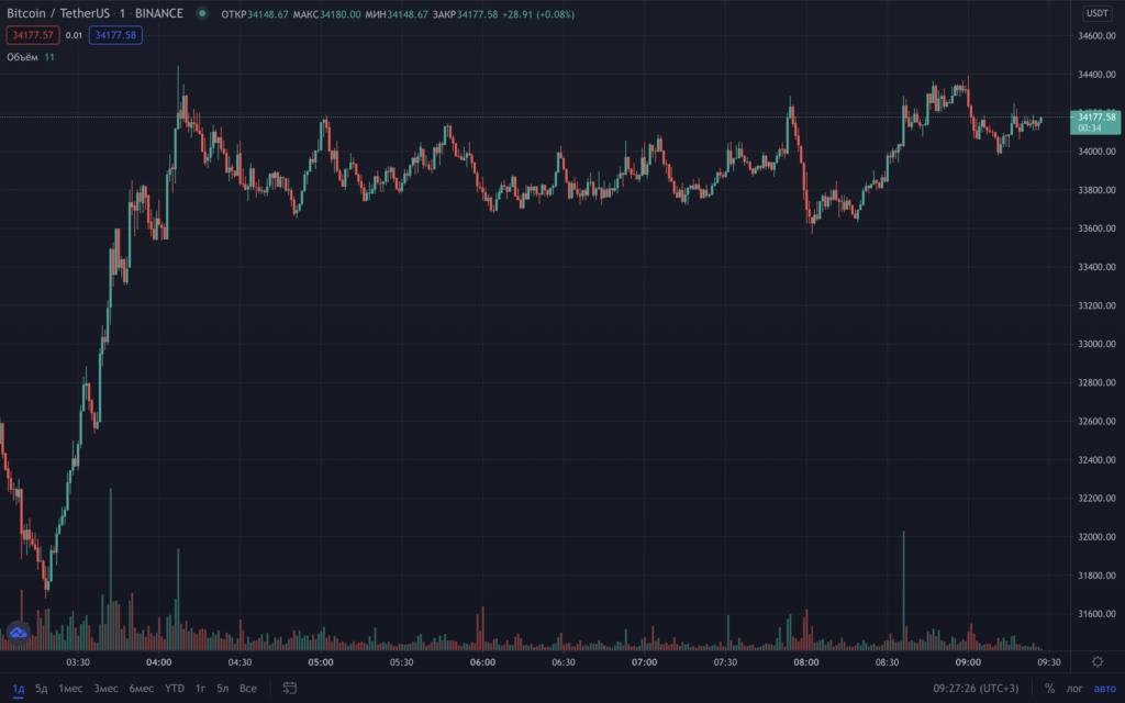 Цена биткоина вернулась к отметкам выше $34 000. Ethereum — дороже $2000