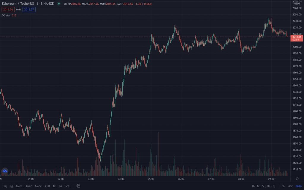 обменять рубли на Usdt Binance