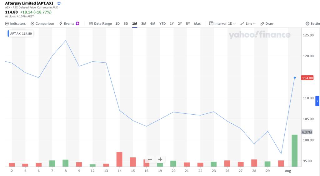 Square купит сервис рассрочки Afterpay за $29 млрд