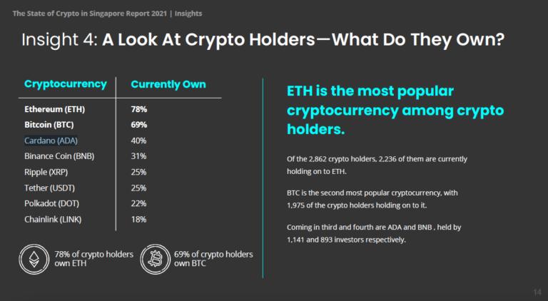 Ethereum обошел биткоин по популярности в Сингапуре