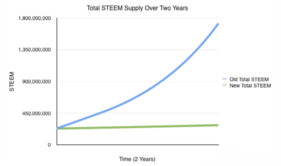 steem-supply-total