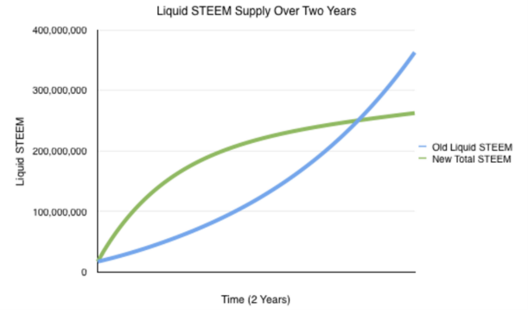 steem-supply