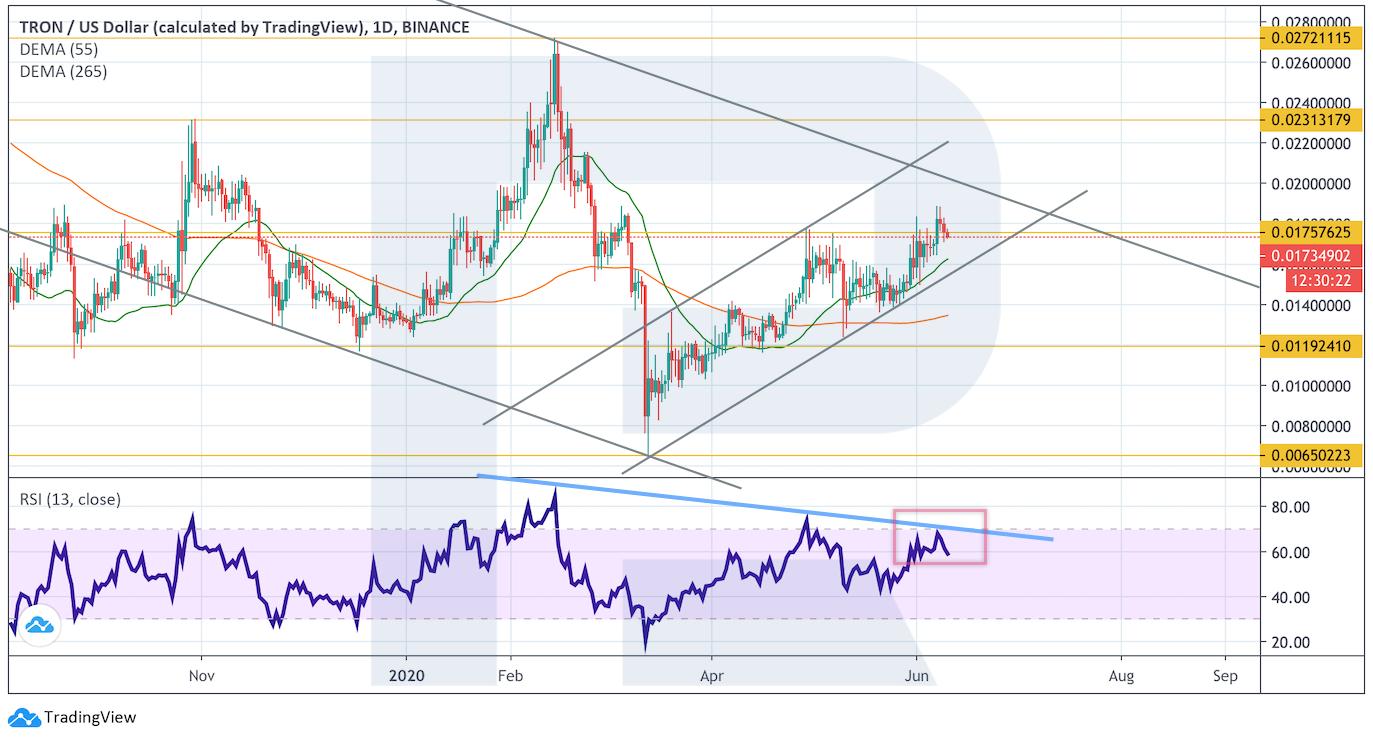 Анализ цен криптовалют: в ожидании сильного движения