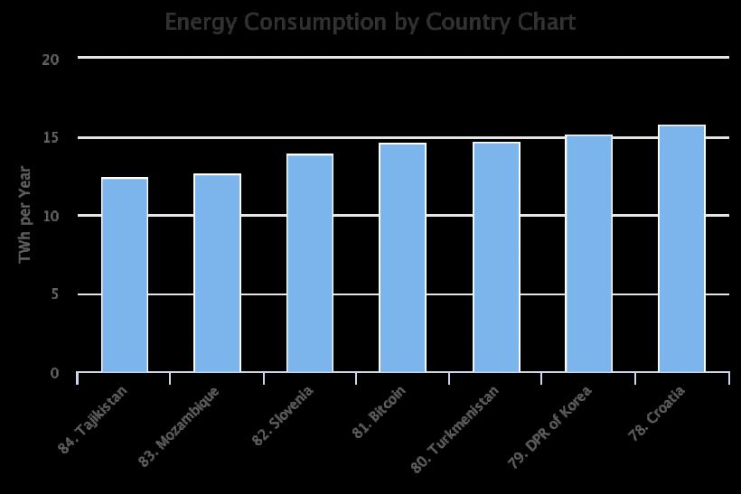 Майнинг биткоина превысил энергетические затраты Таджикистана и Словении