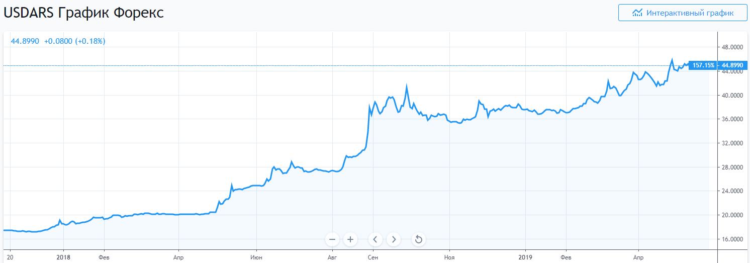 Курс биткоина достиг исторического максимума в паре с аргентинским песо