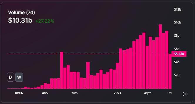 Недельный объем торгов на Uniswap превысил $10 млрд