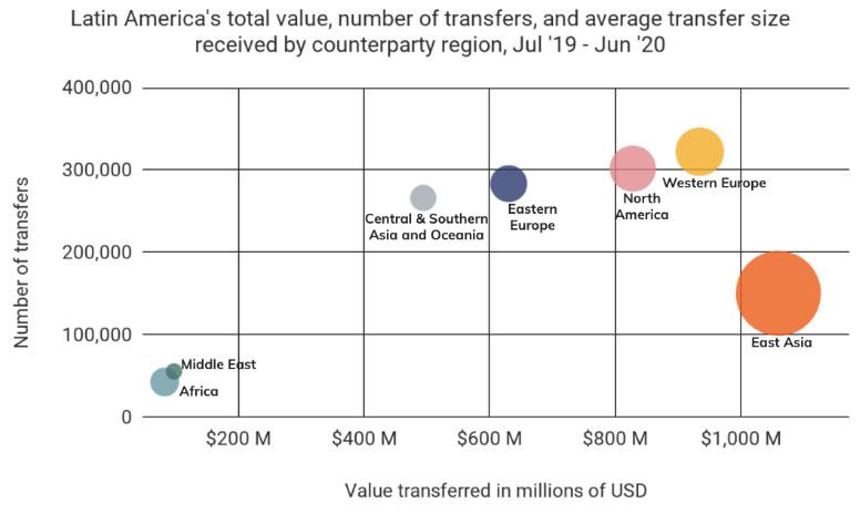 В Chainalysis назвали причины роста популярности криптовалют в Латинской Америке