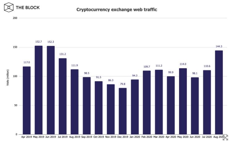 Посещаемость биткоин-бирж в августе поднялась до максимума за 14 месяцев