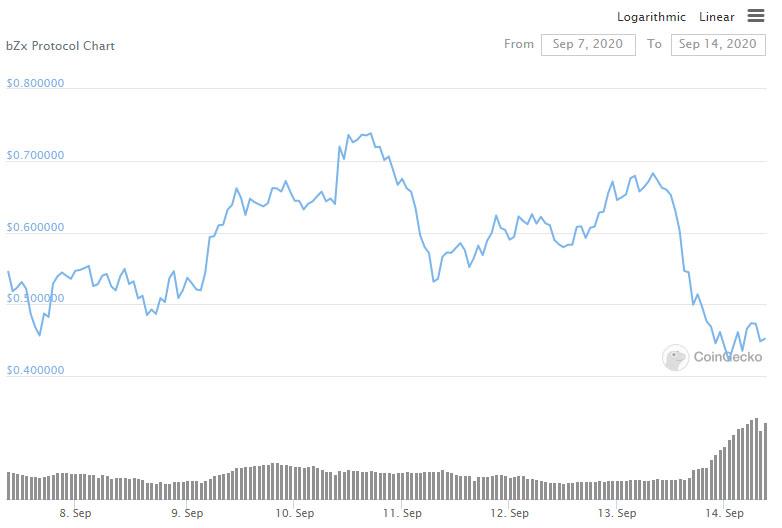 DeFi-платформа bZx лишилась  млн из-за очередной атаки