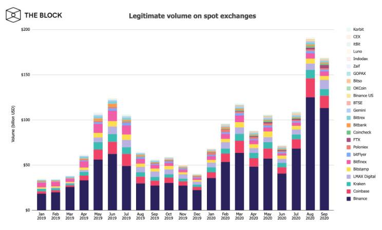 Объемы торгов на биткоин-биржах в сентябре превысили 9 млрд