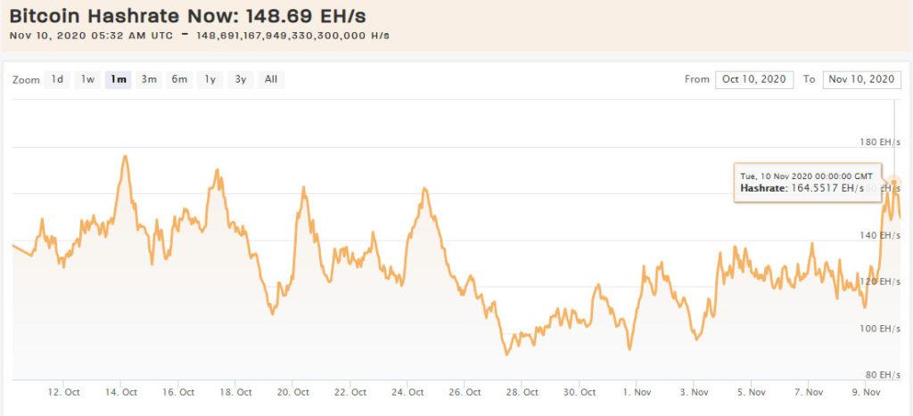 Хешрейт биткоина за сутки подскочил на 46%