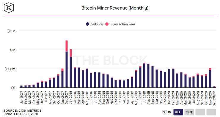 Доходы биткоин-майнеров в ноябре превысили $500 млн