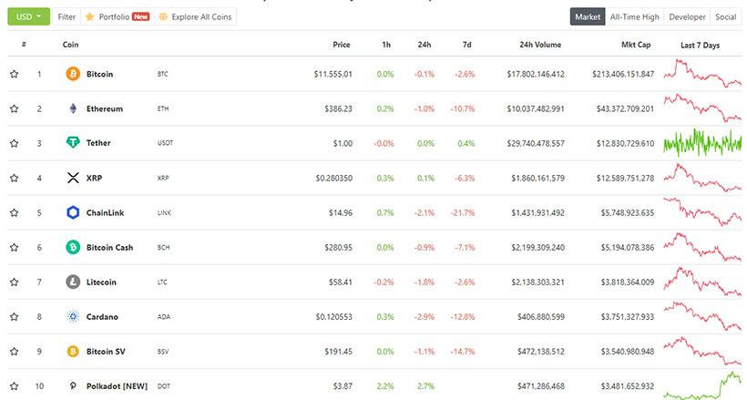 Главное за неделю: биткоин и Ethereum не удержали максимумы года