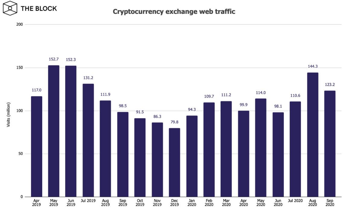Веб-трафик биткоин-бирж в сентябре сократился более чем на 14%