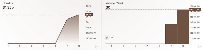 Uniswap потеряла 70% ликвидности из-за миграции активов в SushiSwap