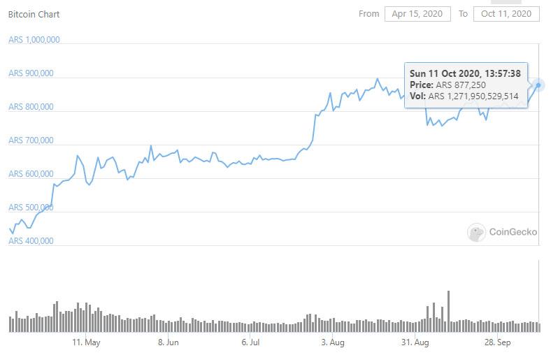 Цена биткоина в аргентинском песо приблизилась к историческому максимуму