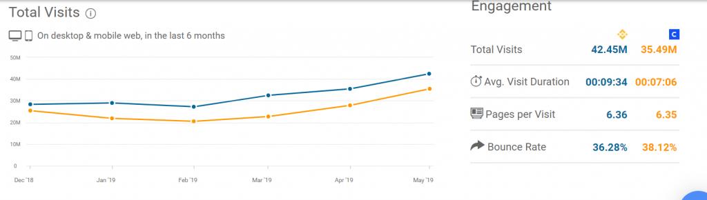 Посещаемость криптовалютных бирж Binance (синий цвет) и Coinbase (оранжевый цвет) ставит рекорды
