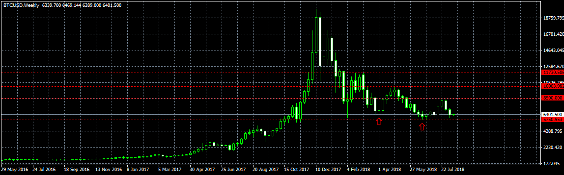 Анализ цены биткоина: ключевой уровень