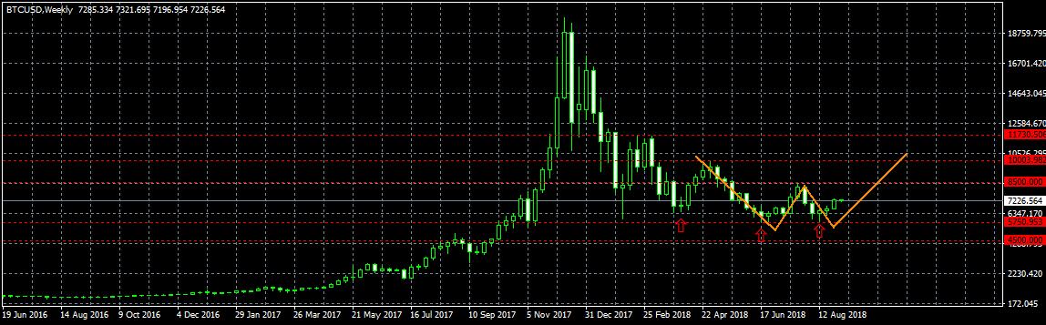 Анализ цены биткоина: в ожидании слома тренда
