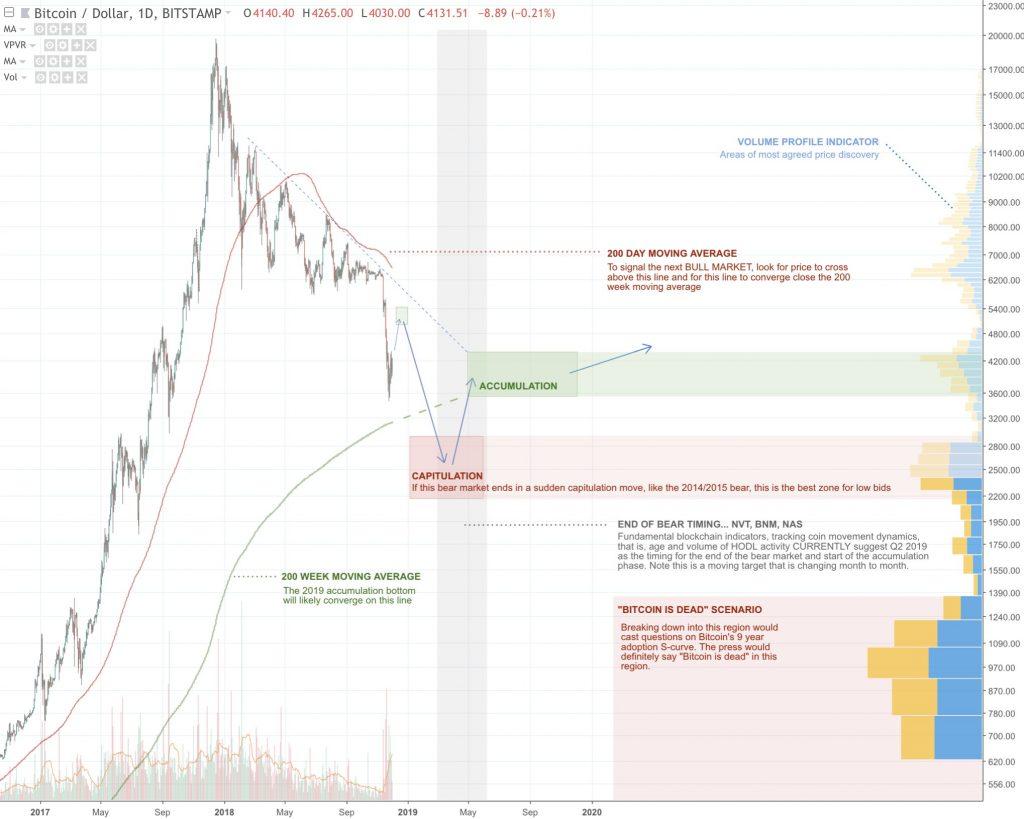 Чего ждать: долгосрочные экспертные прогнозы цены биткоина