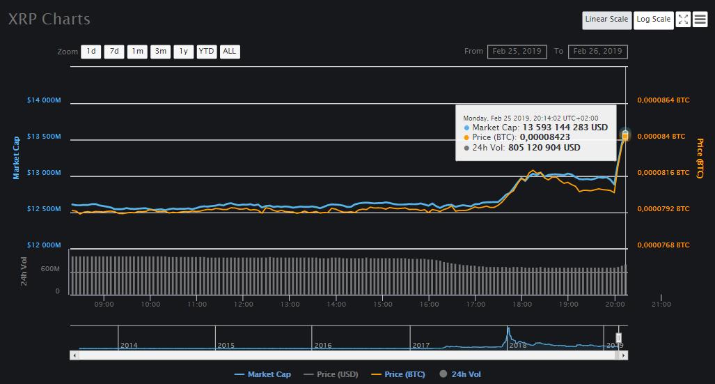 Крупнейшая американская биржа Coinbase Pro добавила поддержку токена XRP от Ripple