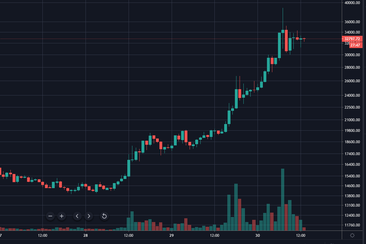 Цена yEarn Finance подобралась к  000, капитализация токена превысила  млрд