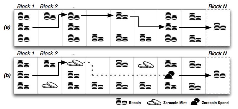zerocoin-function-graph