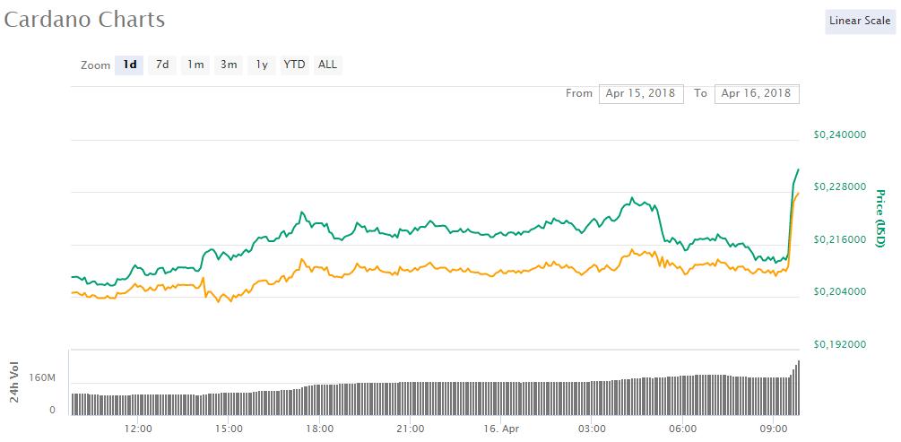 Криптовалютная биржа Huobi Pro добавила поддержку Cardano