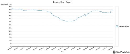 Почти 11 млн биткоинов не перемещались со своих адресов за последний год