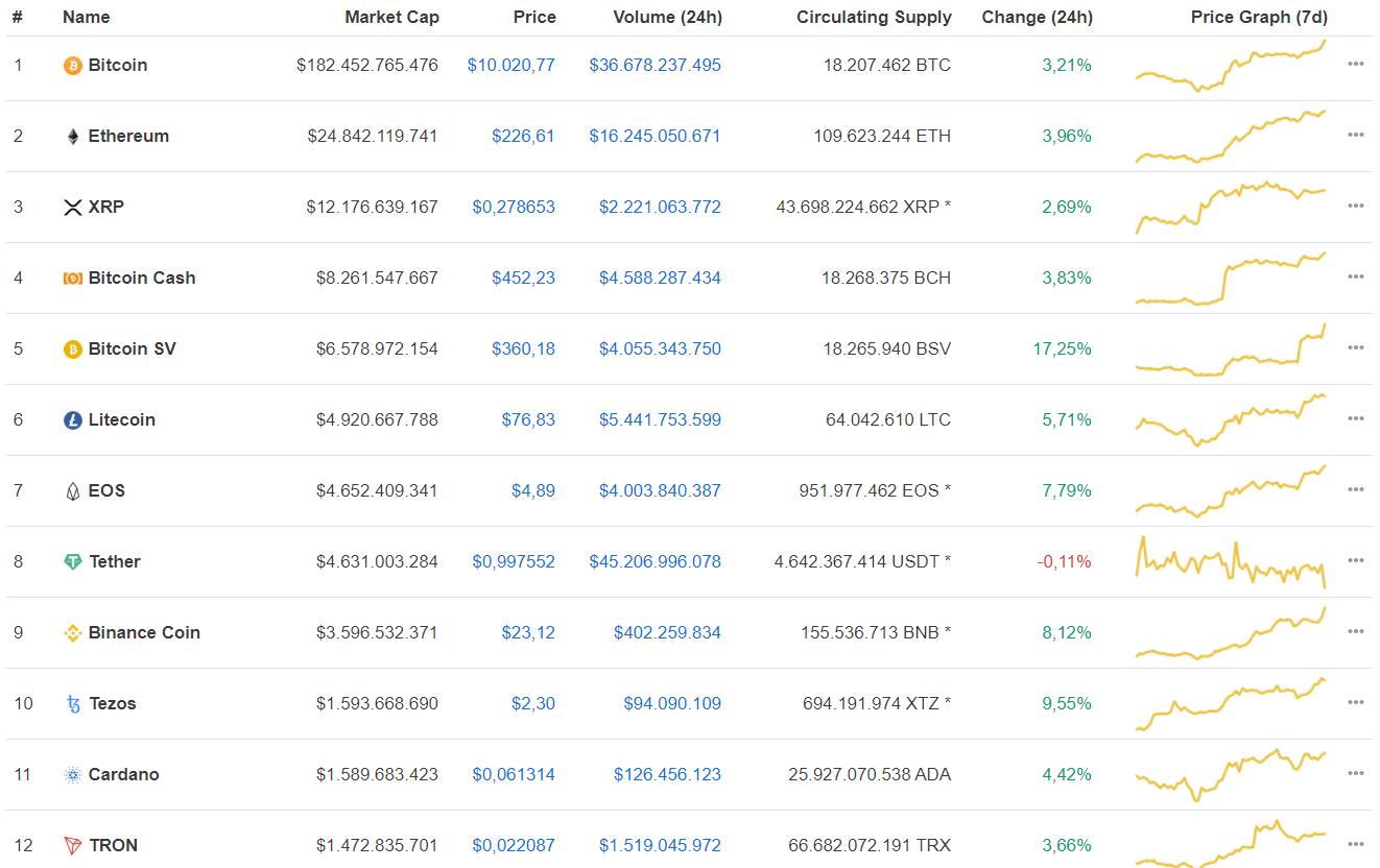 Цена биткоина впервые в 2020 году взлетела выше $10 000