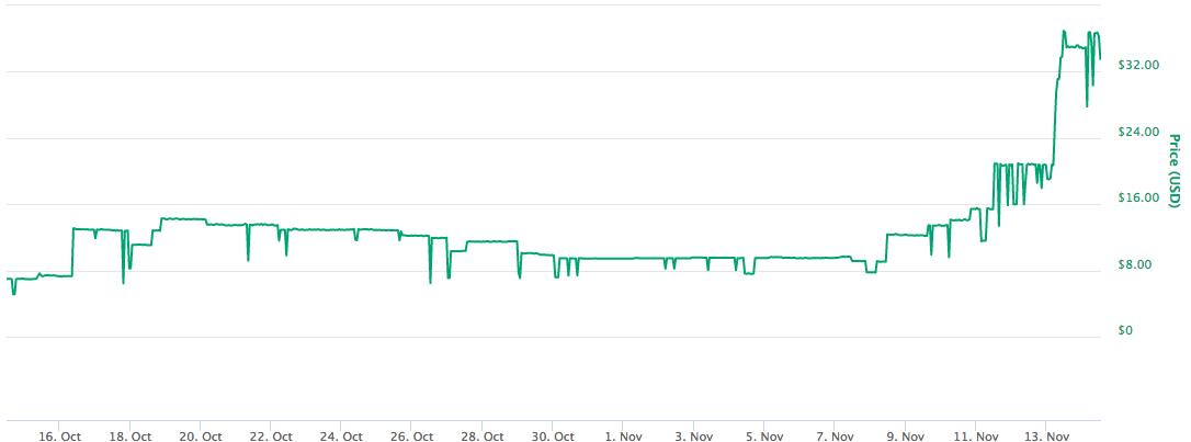 Вследствие атаки 51% на AurumCoin с биржи Cryptopia похищено более 0 000