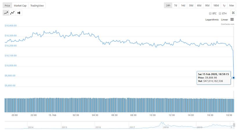 Цена биткоина в считанные минуты рухнула ниже $10 000