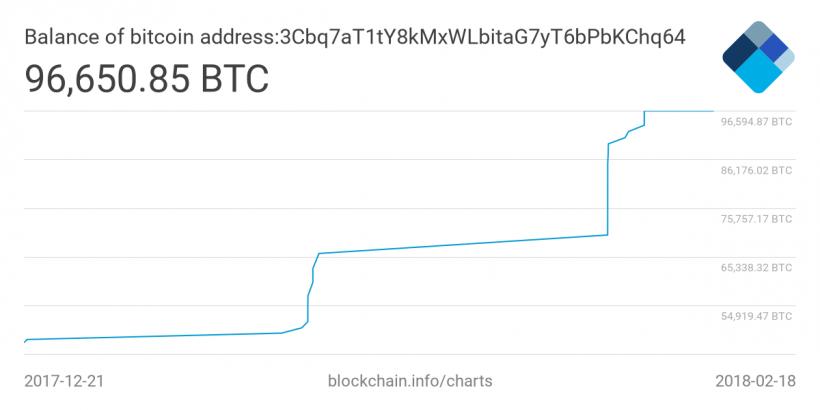 Анонимный трейдер приобрел биткоинов на 0 млн